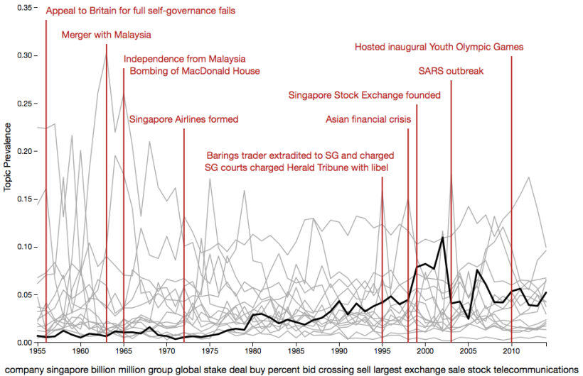 Trends in Topic References to Singapore
