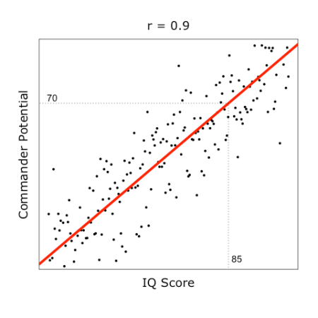 regression tutorial HR selection with IQ