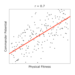 regression tutorial HR selection with fitness