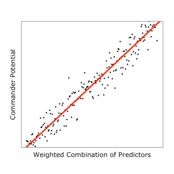Weighted Combination of Predictors.png