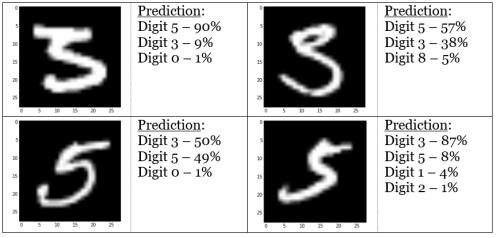 ANN Mis-Identification Errors