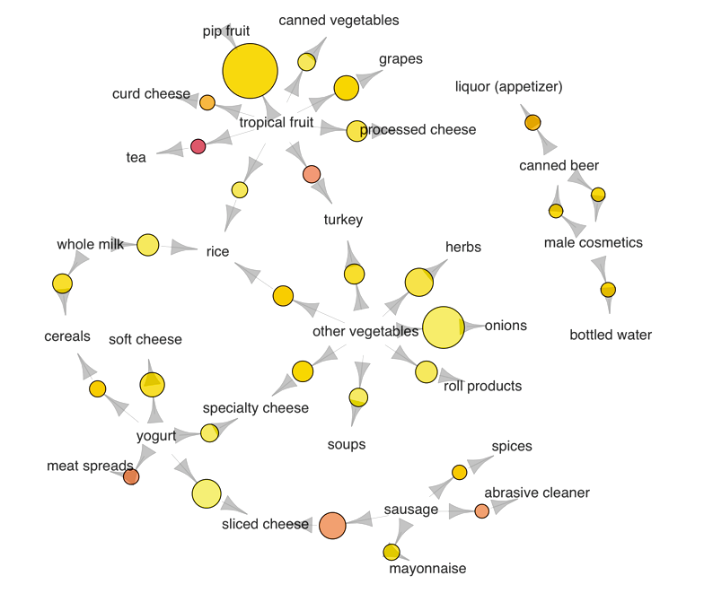 Association Rules Network Graph