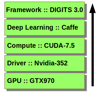 How to Build Your Own Deep Learning Box