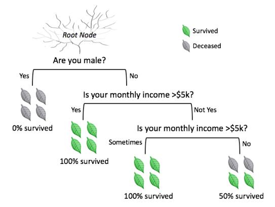 decision trees example multiple categories tutorial