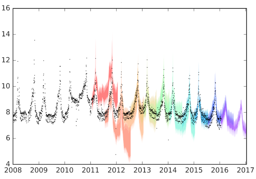 Time series header