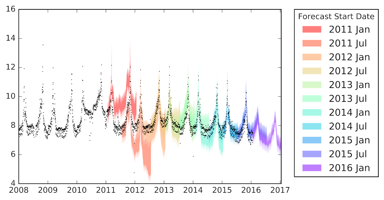 Time Series Analysis with Generalized Additive Models - Open Data
