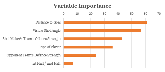 Figure 3. Top variables contributing to the random forest's performance in predicting goals, as measured by % decrease in performance if the variable was omitted from the model.  The visible shot angle and distance to goal have the highest influence on whether a goal is scored.
