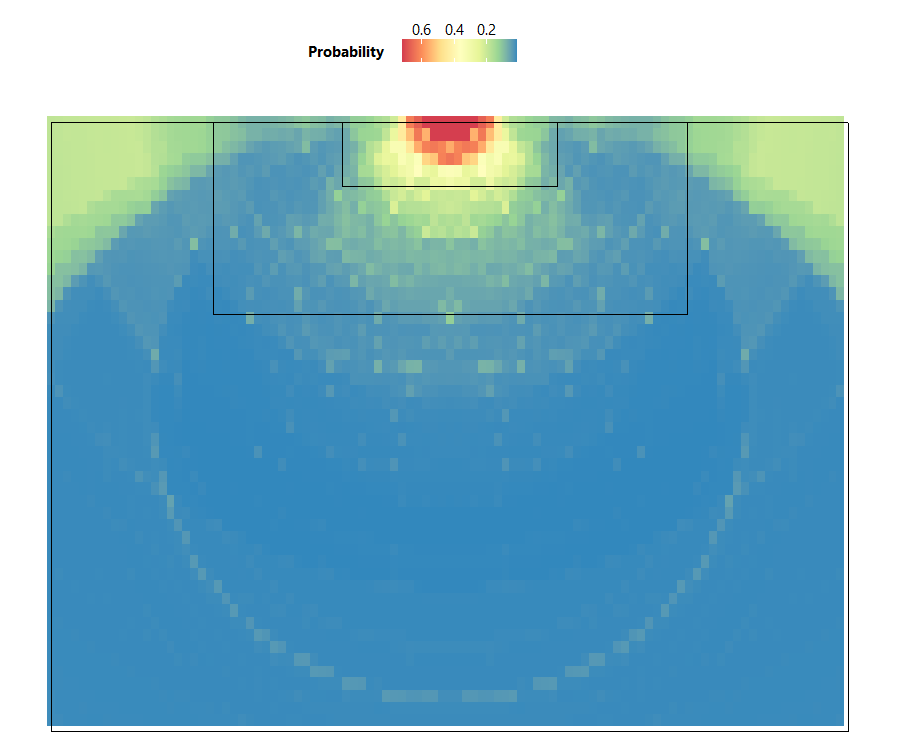 Figure 2. Heatmap of goal probabilities based on the location where a shot was attempted. Red and orange areas indicate high probability of scoring if a shot was made at that location, whereas blue and green areas indicate low probability of scoring.