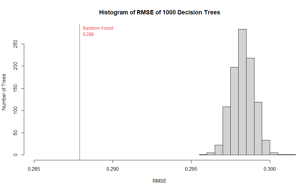 Figure 5. Histogram showing the RMSE of 1000 decision trees. While their RMSE averages at 0.299, with the best score at 0.296, the random forest model had an RMSE of 0.288, which is best among all of its constituent decision trees.