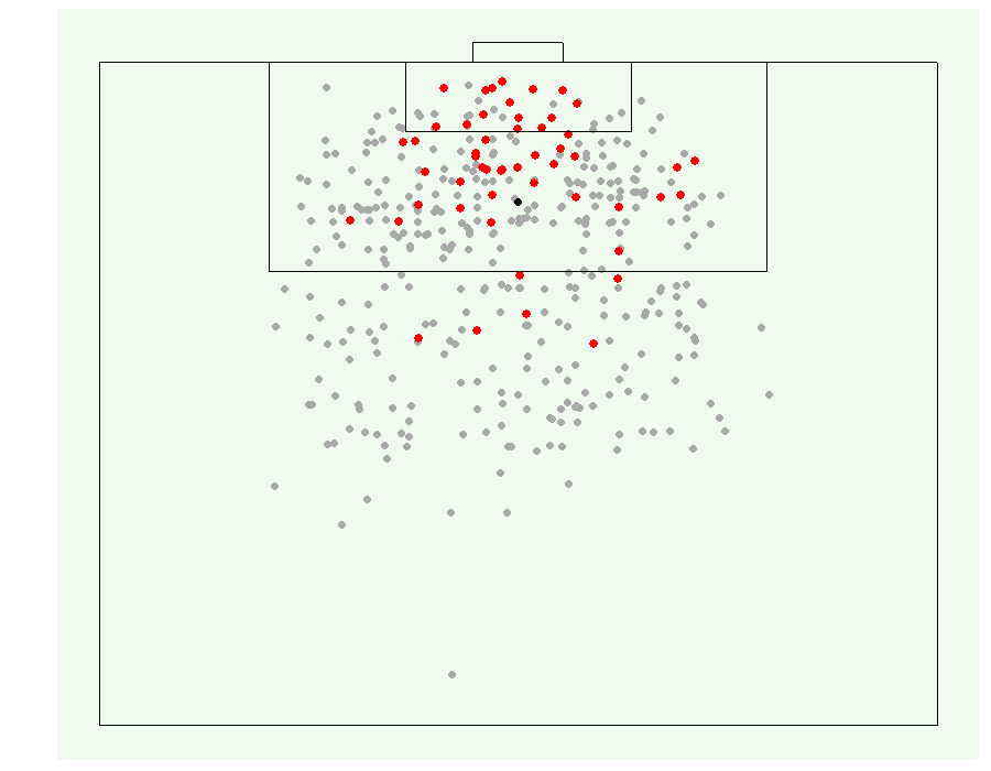 Figure 1. Scatterplot of a sample of shots from the Wyscout dataset. Each dot represents the location where a shot was attempted, with red dots representing successful goals.